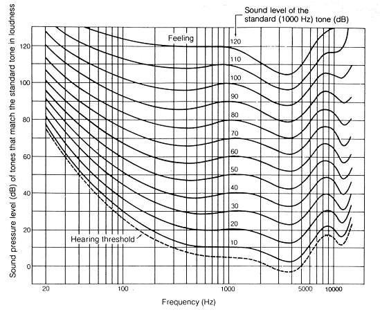 Figure 2: Equal loudness contours. (Robinson & Dadson, 1956)